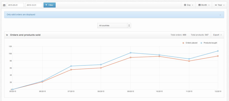 Statistics videos sales Kaemo