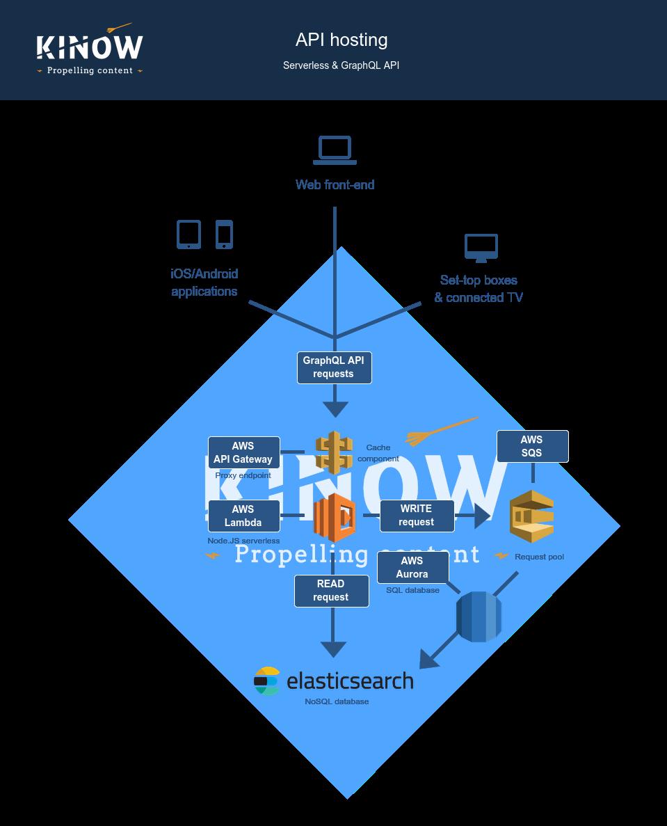 GraphQL API
