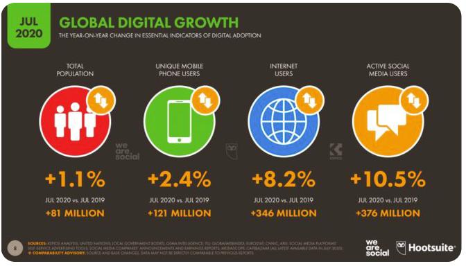 global digital growth