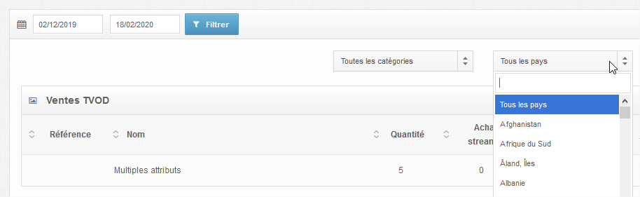 back office multi countries features statistics