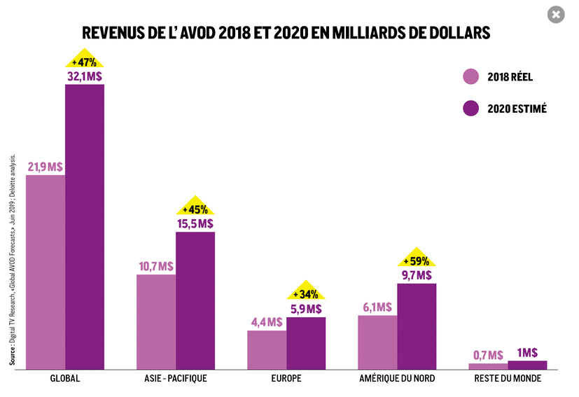 AVOD revenues in the world